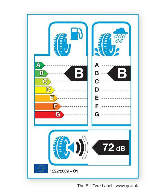 Fuel efficiency. EU Tyre Label